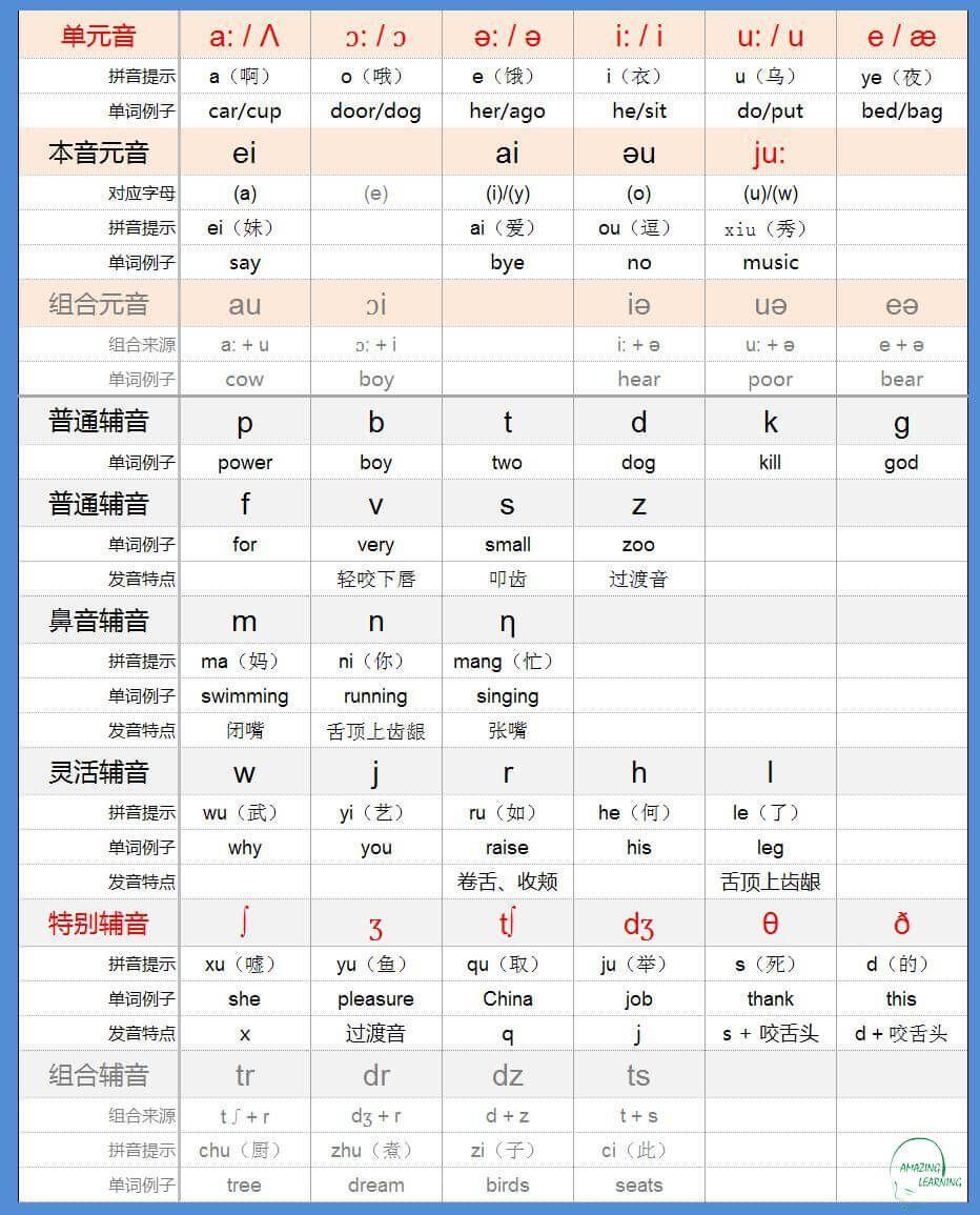 Bảng chữ cái pinyin tiếng Trung