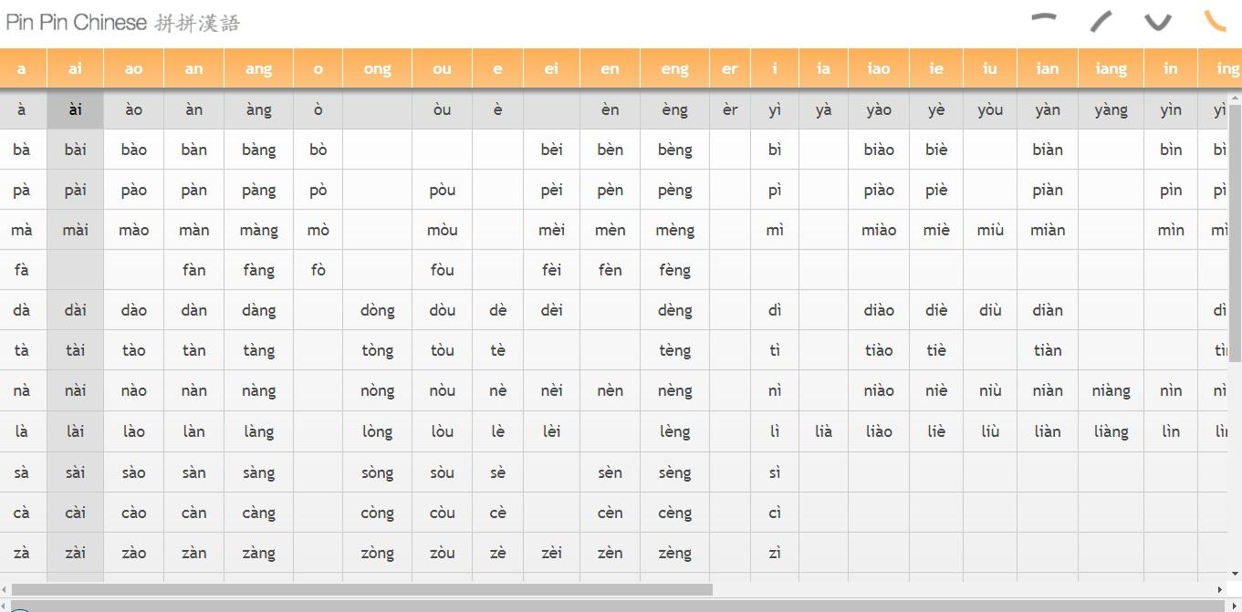Bảng pinyin bính âm tiếng Trung