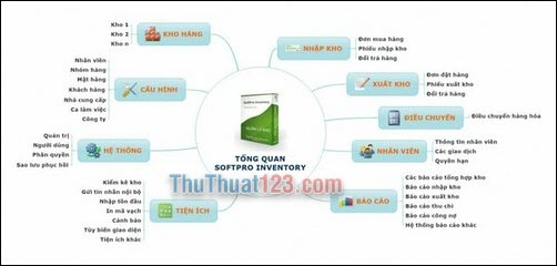 SoftPro Inventory